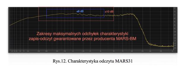 Chrakterystyka częstotliwościowa magnetofonu MARS-NW