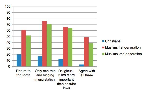 Fundamentalizm muzułmanie a chrześcijanie w Europie Zachodniej