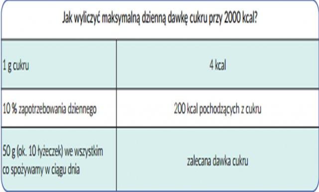 Jak wyliczyć maksymalną dzienną dawkę cukru, na przykładzie diety 2000 kcal.