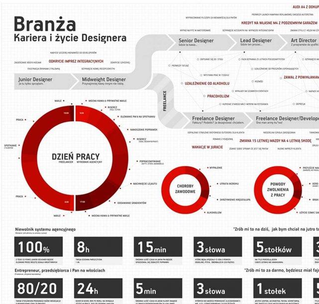 Branża - Kariera i życie designera