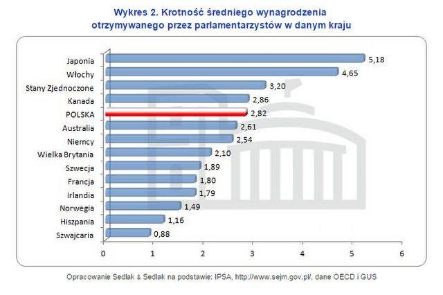 W porównaniu do dochodów obywateli polscy posłowie wcale nie mają tak źle. Chcą więcej? Niech zadbają o dobrobyt.