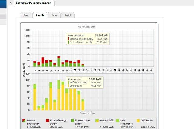 Wykres z danymi o zużyciu i dostarczaniu nadwyżek prądu do sieci. Darowizna dla PGE zaznaczona na żółto.