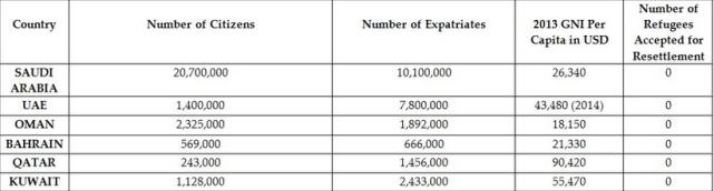 Porównanie liczby ekspatriantów - zagranicznych pracowników w krajach Zatoki - z liczbą przyjętych przez nie uchodźców