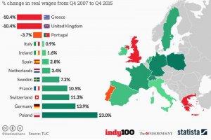 Ta mapa pokazuje jak rosły/spadały pensje w Europie w latach 2007-2015.