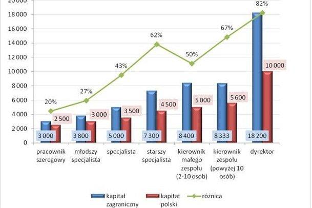 Różnice w zarobkach firmach z polskim kapitałem oraz zagranicznych.