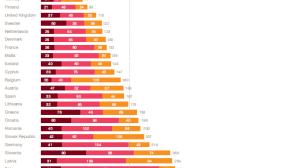 Wykres pokazujący jak dużo czasu zajmuje płacenie podatków w krajach Europy. Polska z wynikiem 275h na szarym końcu