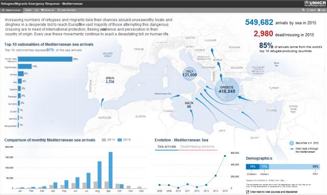 Aktualne dane  Biura Wysokiego Komisarza Narodów Zjednoczonych do spraw Uchodźców na temat uchodźców przedostających się do Europy przez Morze Śródziemne