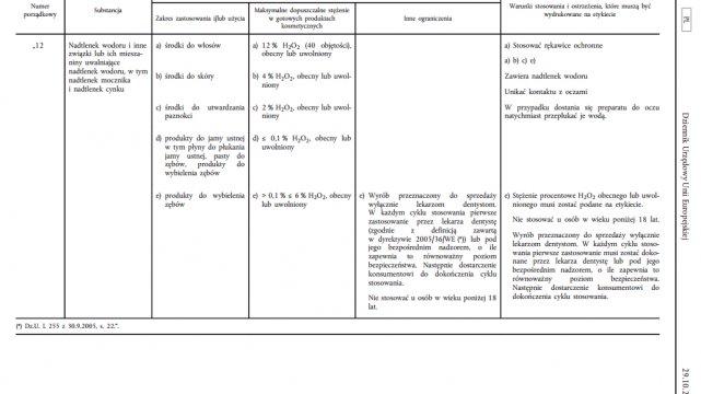 Fragment dyrektywy unijnej określającej dopuszczalne stężenie nadtlenku wodoru w produktach do wybielania zębów