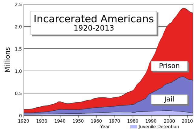 Liczba uwięzionych w USA