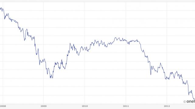 Wykres notowań akcji Agory od 1 września 2007 do dnia dzisiejszego