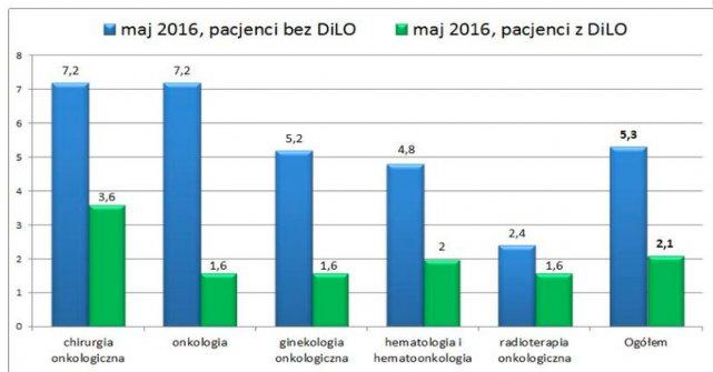 Średni czas oczekiwania na świadczenia onkologiczne z kartą DILO i bez karty (w tygodniach)