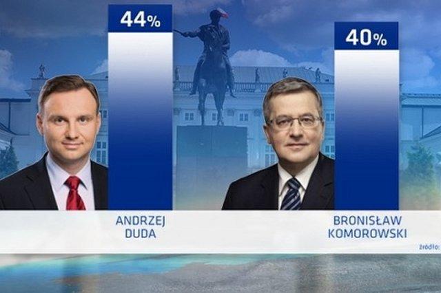Najnowszy sondaż przed II turą wyborów prezydenckich sugeruje zwycięstwo Andrzeja Dudy.