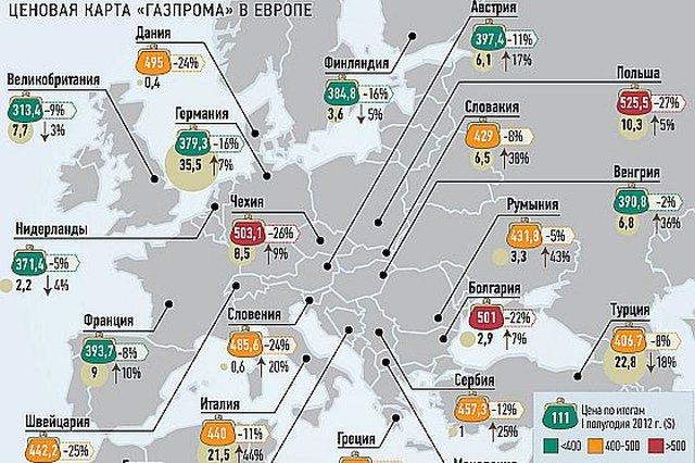 Ciekawy przeciek prasowy z Gazpromu. Za rosyjski gaz Polska płaciła 525 dolarów za 1000 metrówszesciennych. w 2013 roku po zmianie cennika udało się obniżyć cenę do 384 dolarów. Jednak to i tak znacznie powyżej unijnej średniej
