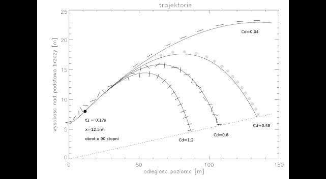 Prosta teoria lotu z obrotem wokół osi pochylenia i uśrednionym po czasie współczynnikiem oporu czołowego dla różnych orientacji i ciał.