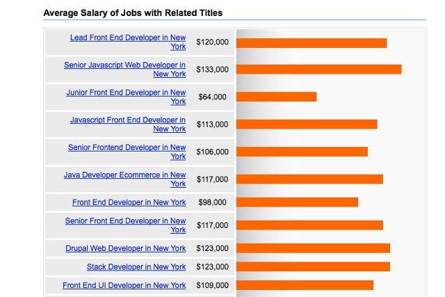 Płace programistów w USA kilkukrotnie większe niż w Polsce.