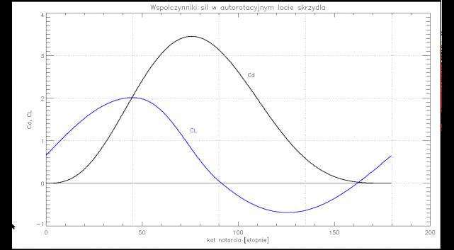 Współczynniki oporu i siły nośnej Magnusa autorotującej stacjonarnie, prostokątnej płyty w strumieniu powietrza.