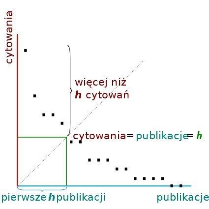 Wykres ilustrujący zasadę obliczania indeksu Hirscha. Po detale odsyłam jednak na wiki.
