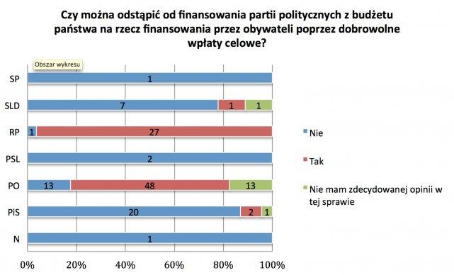 Ponad połowa (57%) parlamentarzystów, którzy odpowiedzieli na kwestionariusz MamPrawoWiedziec.pl, popiera postulat odstąpienia od finansowania partii z budżetu państwa na rzecz zwiększenia udziału dobrowolnych wpłat celowych wpłacanych przez obywateli.