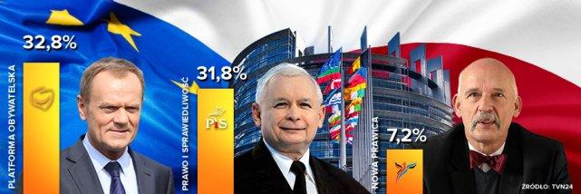 Wyniki na podstawie sondażu Ipsos dla TVN24