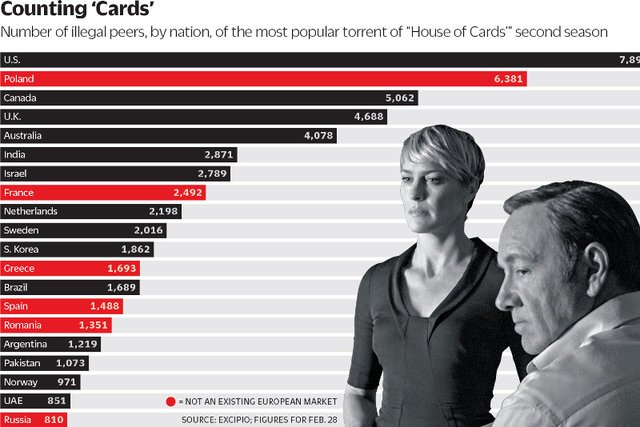 """Słynna grafika, pokazująca Polaków jako drugi najbardziej piracący """"House of Cards"""" naród"""